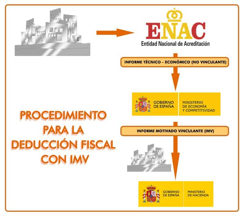 Procedimiento para la deducción fiscal con IMV
